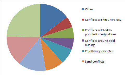 literature review about conflict management and teens Emotional intelligence and conflict management styles by literature review conflict management styles and demographic factors.